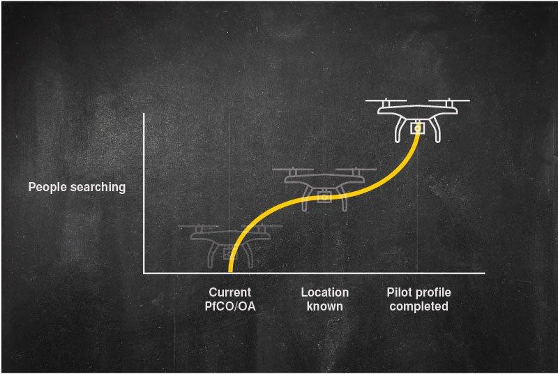 Drone Pilot Profile